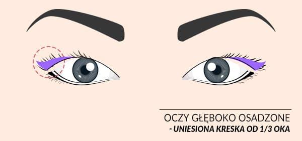 makijaż oka kreska oczy głęboko osadzone