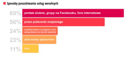 Raport ślubny 2019 Wedding.pl
