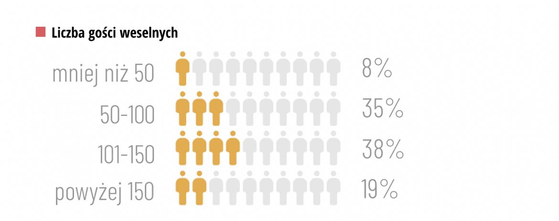 liczba gości weselnych wydatki raport ślubny