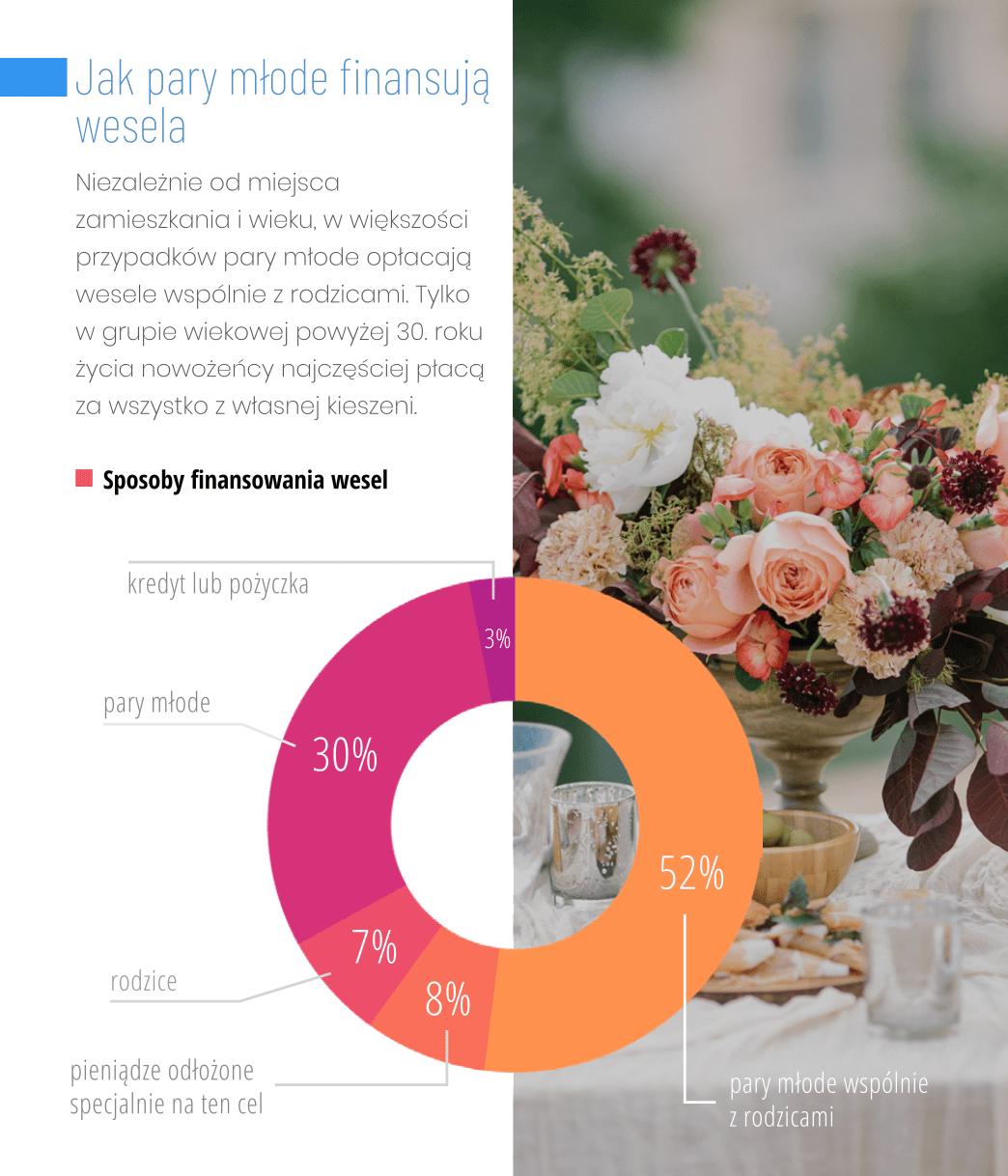 wydatki weselne finansowanie wesela raport ślubny