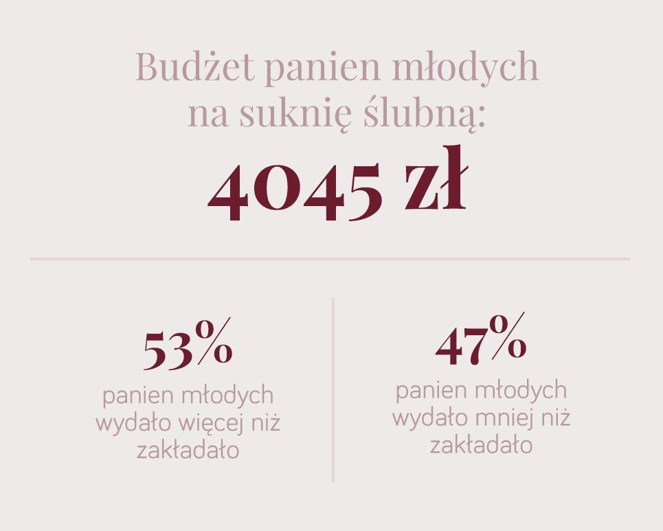 budżet polskich panien młodych na suknię ślubną